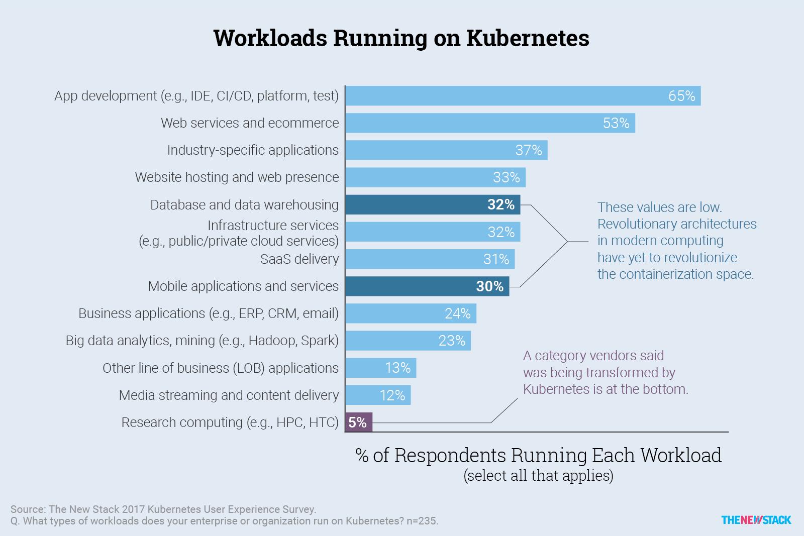 c1d901ab cf chart workloads running on kubernetes